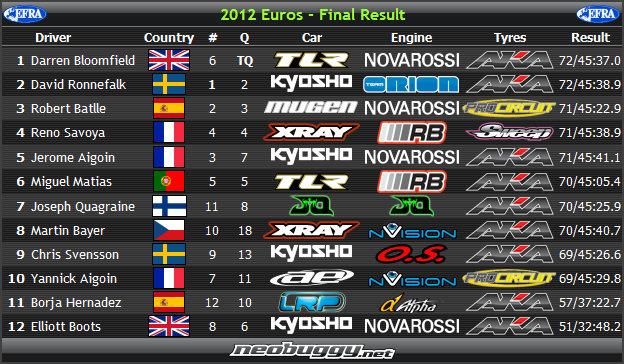 euro2012res